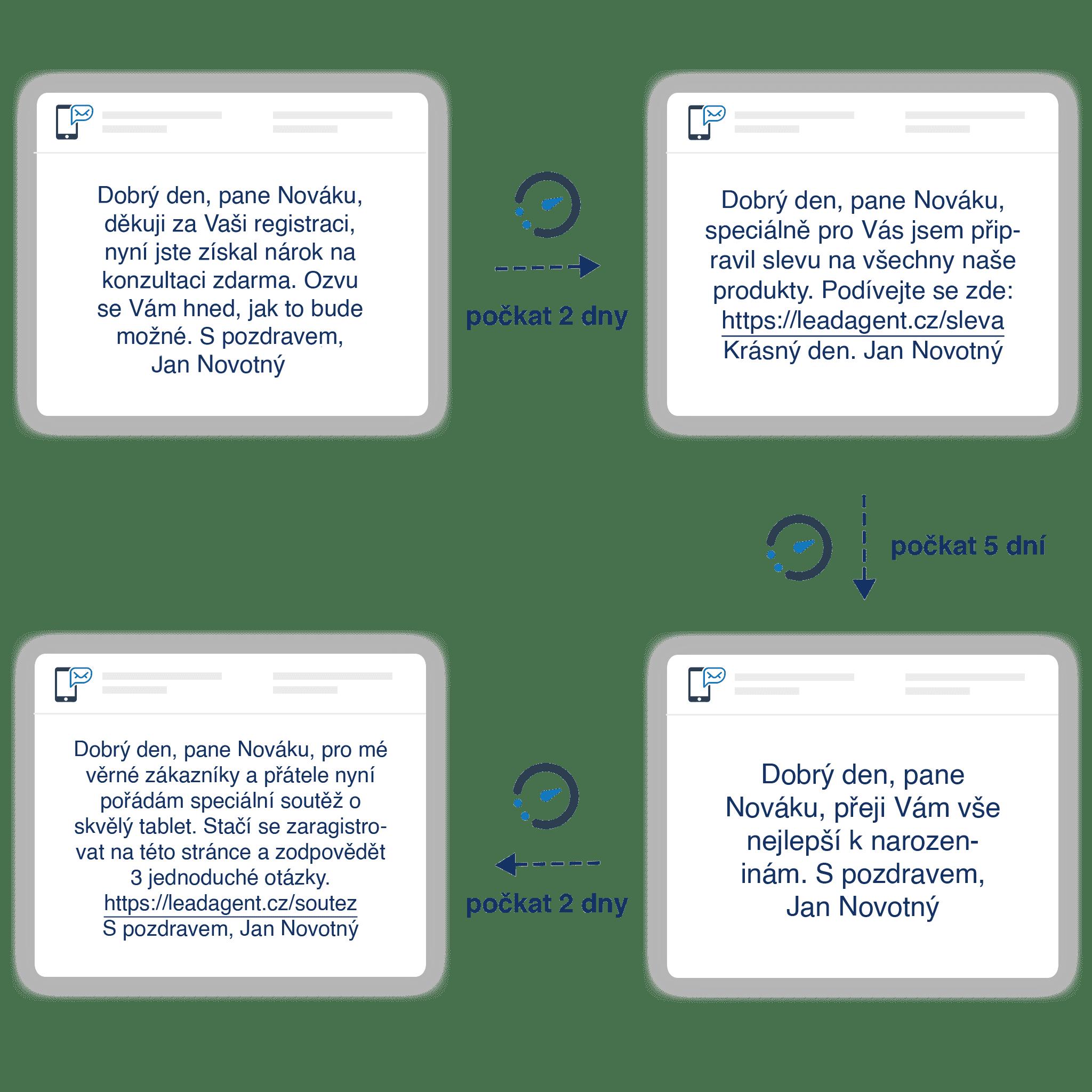 personalizované SMS